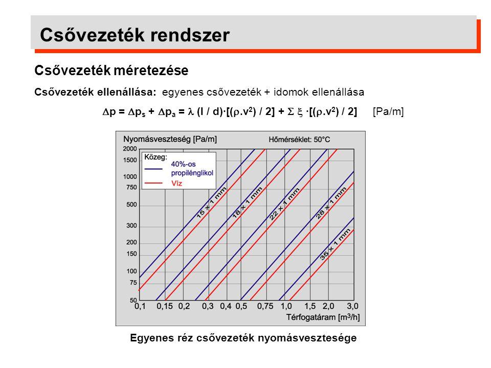 p = ps + pa =  (l / d)·[(.v2) / 2] +   ·[(.v2) / 2] [Pa/m]